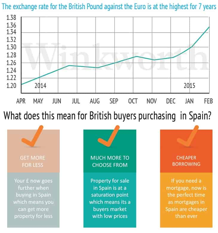 Buying a Property in Spain now more affordable for UK Buyers